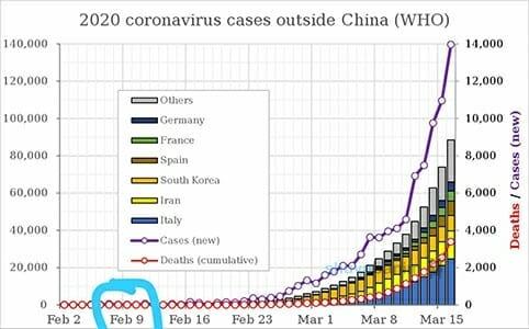 chart - coronavirus cases outside of china